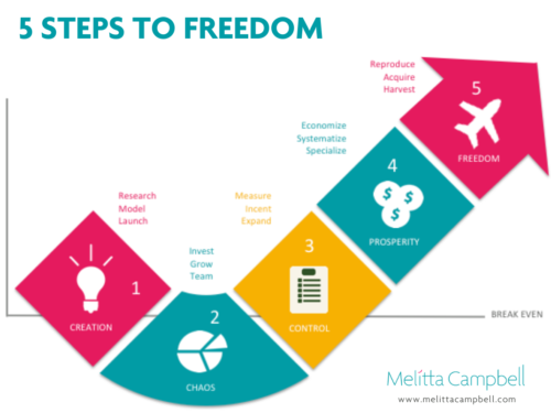Stages of Business Growth - 5 Steps to Freedom